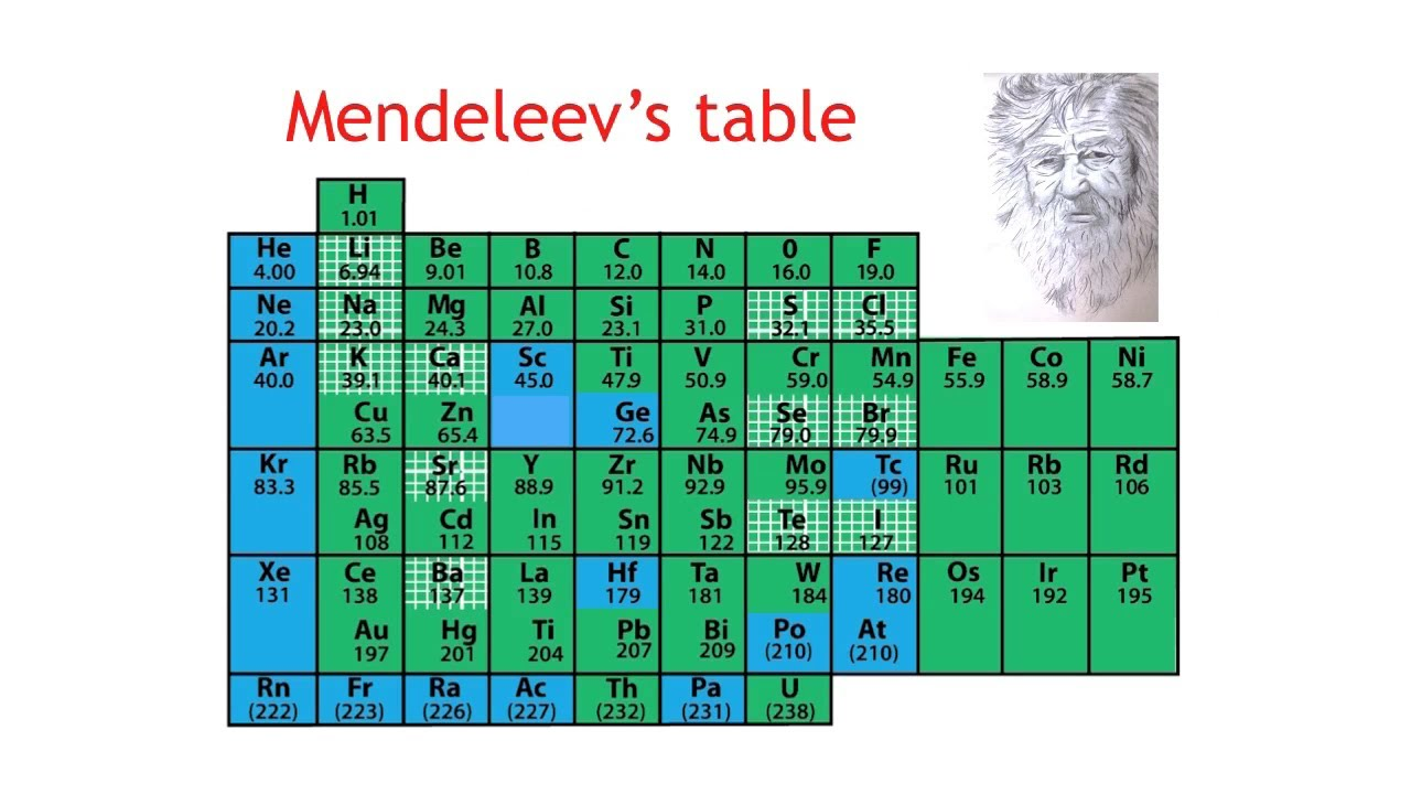 What Is The Periodic Table Chemistry The Virtual School Youtube