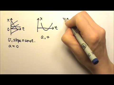 AP Physics 1: Review: Kinematics 1-Dimensional