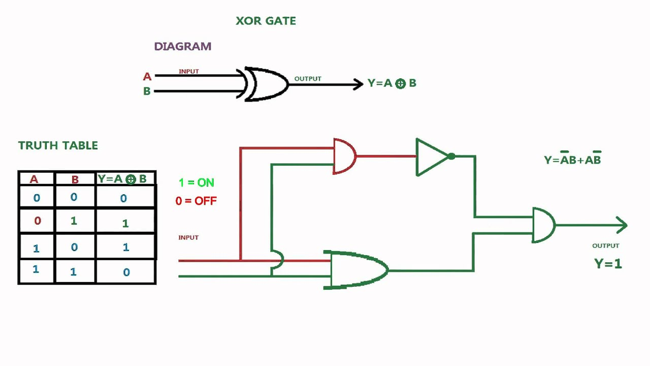 Universal Logic Gates With Diagram And Truth Table Www Not Gate Tutorial Xor You