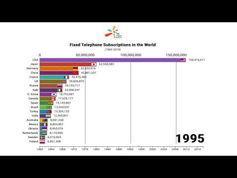 Top 20 countries by fixed telephone subscriptions worldwide (1960-2018)