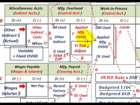How To Make Process Flow Diagram 2006 Nissan Xterra Radio Wiring Job Order Costing (system Overview, T-account Approach For Understanding Cost Flows) - Youtube