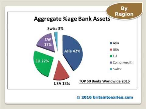 Top 50 Worldwide 2015 Banks Assets and Capital Analysis