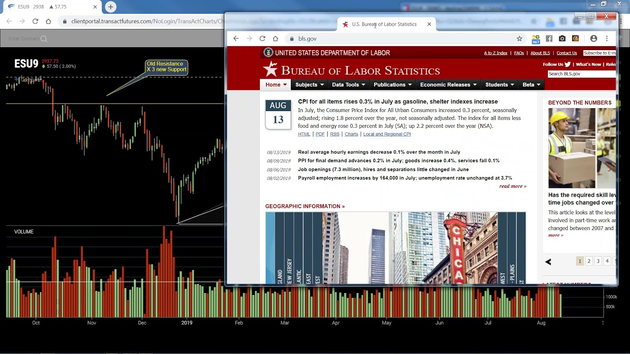 Combining Two Simple Indicators - YouTube