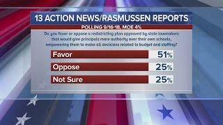 KTNV/RASMUSSEN POLL: Voters favor legalizing recreational pot, plan to reorganize school district