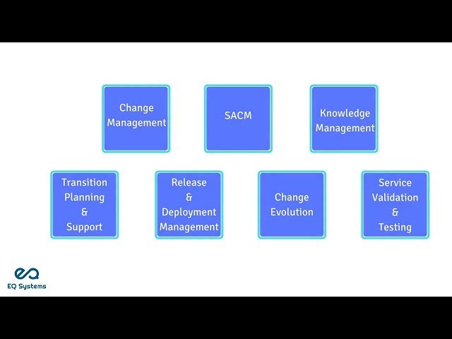 Service Transition - eQSystms(ITIL, PRINCE2, COBIT, ASM, Cloud Computing and DevOps)