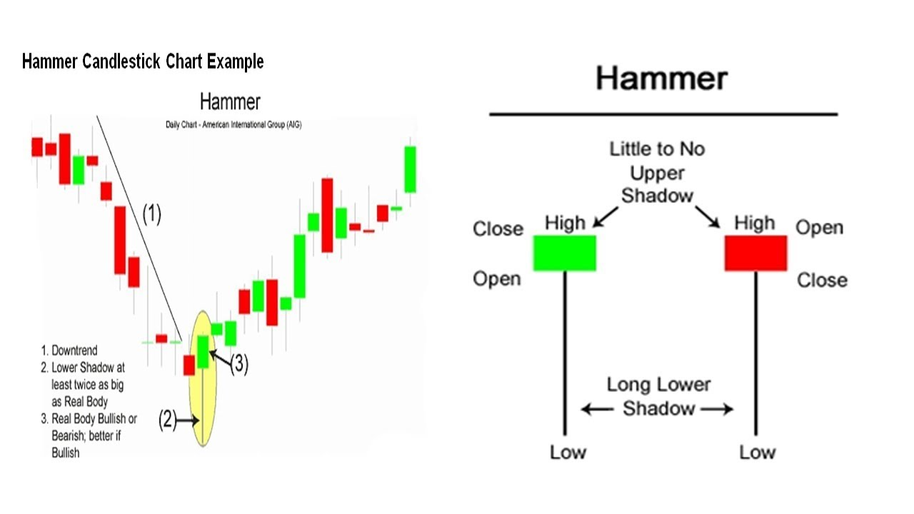 Hammer candlestick chart metropol russia investment in the world