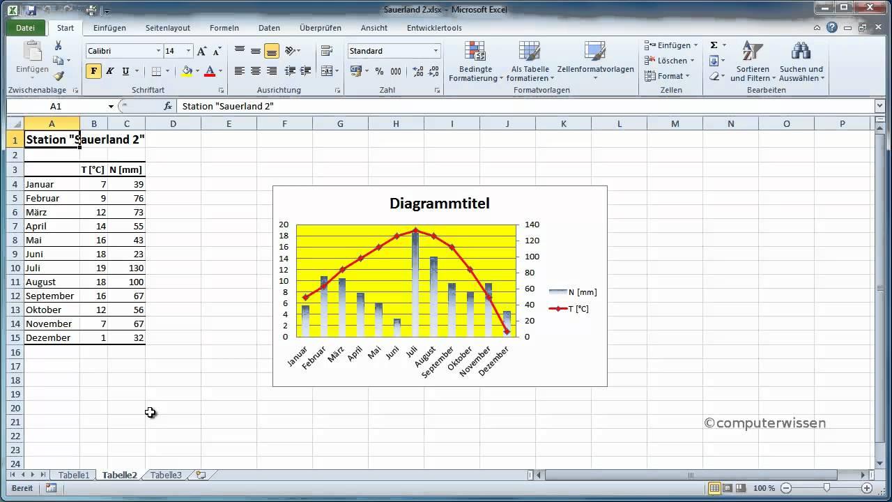 Diagramm-vorlagen In Excel Anlegen