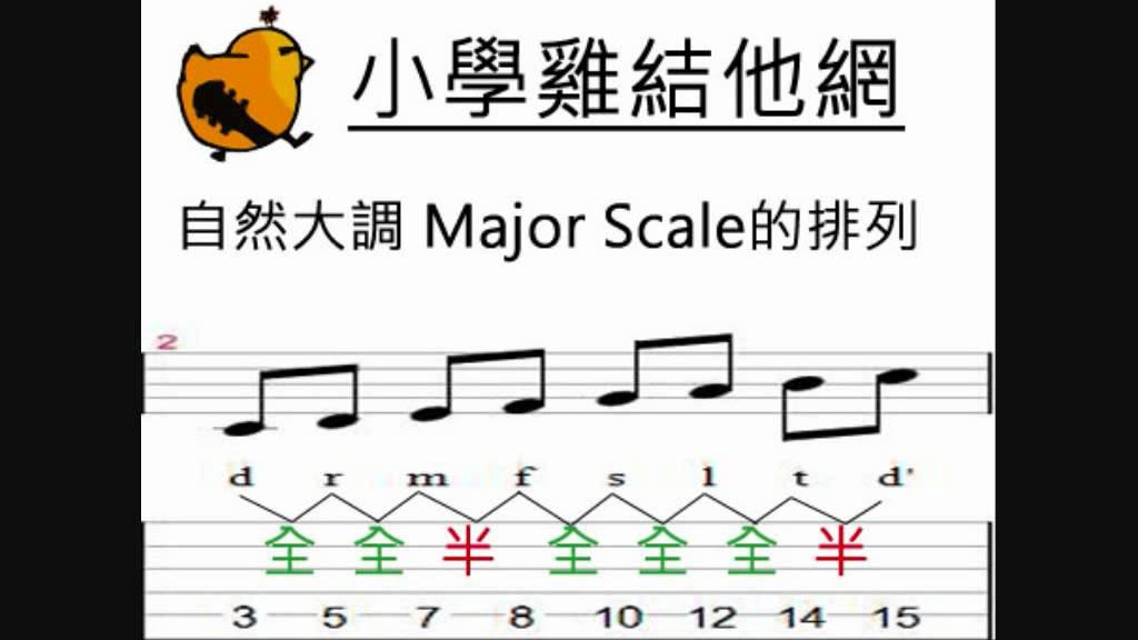 結他入門課程 04 基本樂理(1) 半音全音的關係 - YouTube