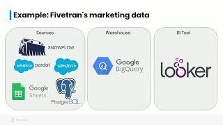 Why You Should Move Your Data Lake to the Cloud: Fivetran Webinar