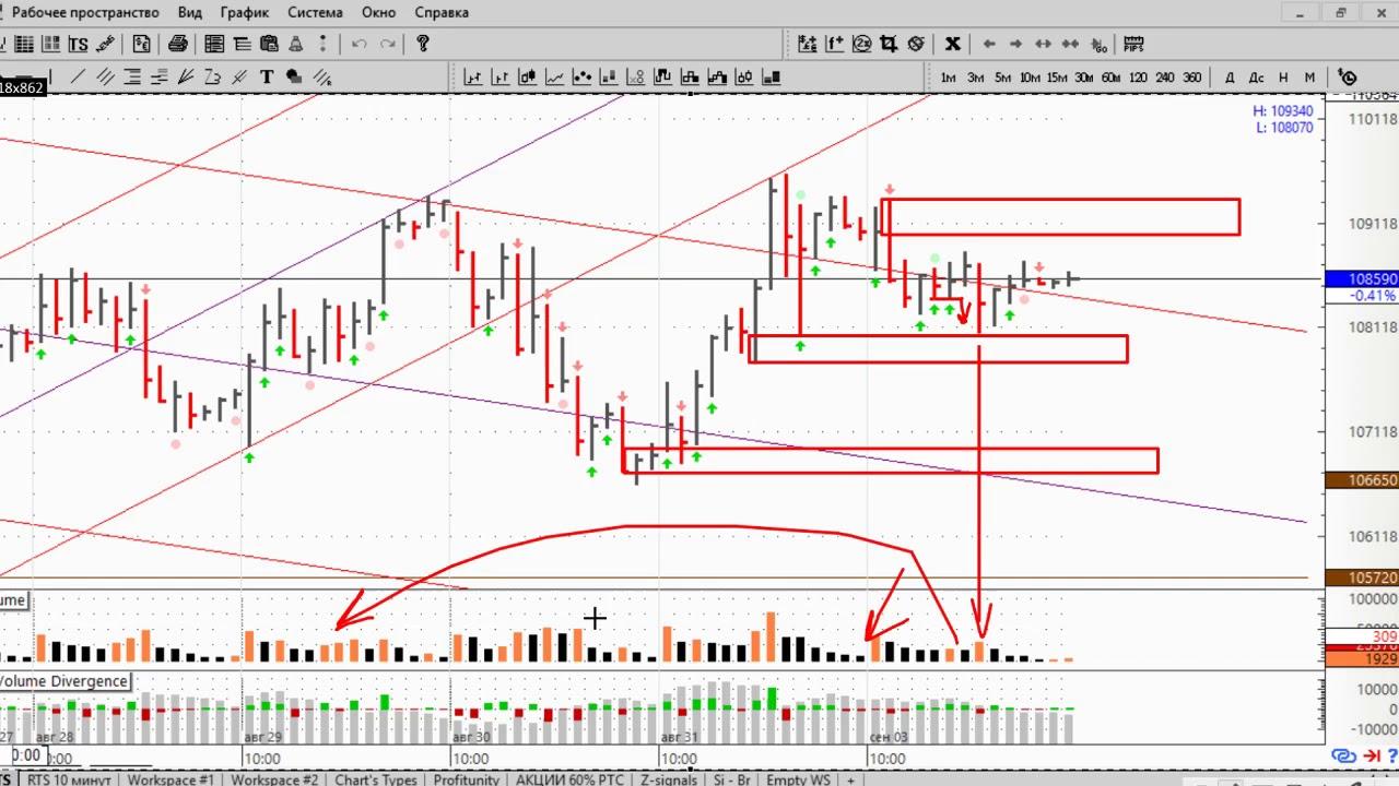 Обзор и Торговый План по Фьючерсу на Индекс | Торговый План Бинарные Опционы