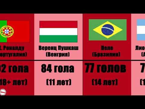 Лучший бомбардир в истории футбола + сборная Украины, России и СНГ.