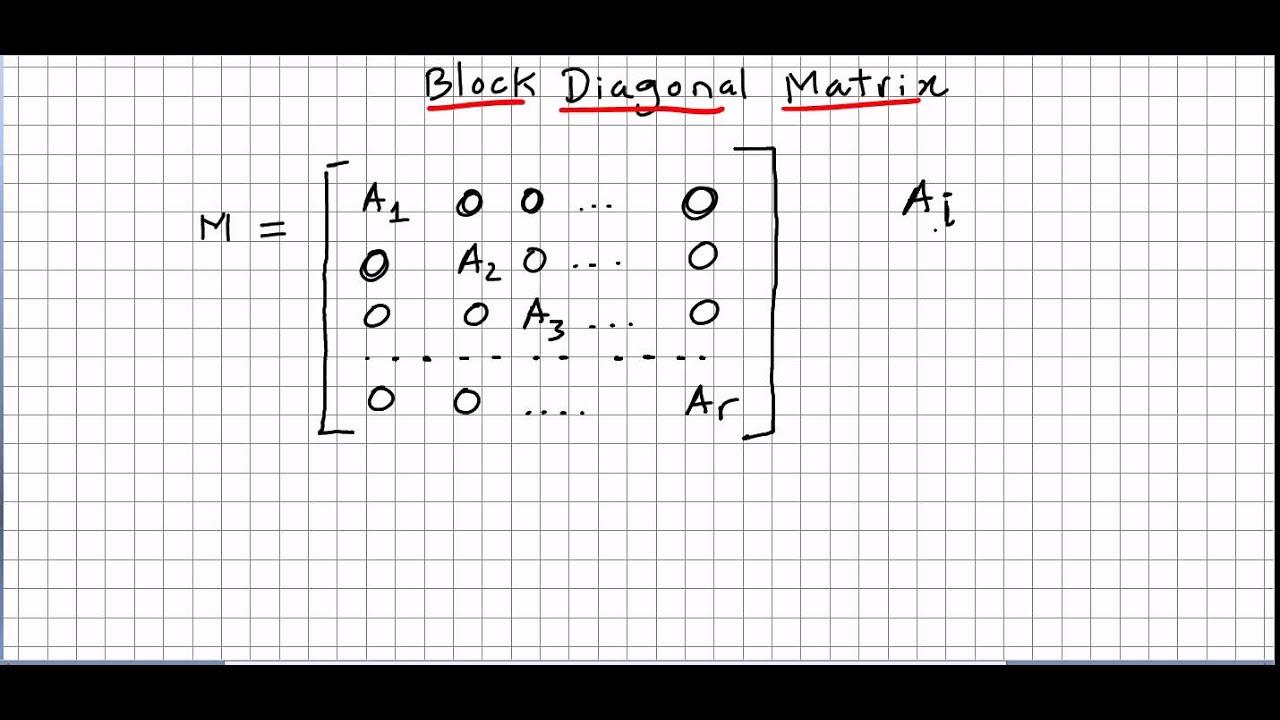 Diagonalizable matrix