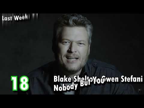 Billboard Hot 100 - April 25th, 2020   Top 100 Songs Of The Week