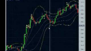 Forex Trading - Scalping For 10 Pips Per Day