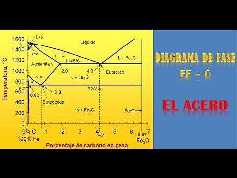 DIAGRAMA DE FASE Fe - C  /  EL ACERO.