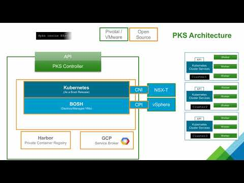 Pivotal Container Service (PKS)  Architecture Overview