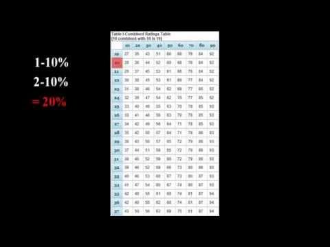VA Rating Explained