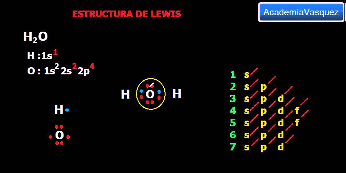 estructura de lewis h2o enlace covalente normal polar youtube - Tabla Periodica De Los Elementos H2o