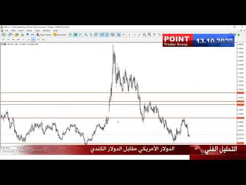 التقرير التقني الاسبوعي 13 أكتوبر 2020 | Point Trader Group