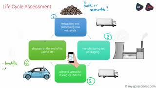 GCSE Chemistry Recycling and Life Cycle Assessment (Edexcel 9-1)