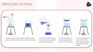 OCR 9-1 Chemistry: Making salts