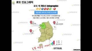 로또 인포그래픽, 나눔로또 705회 by 로또랩
