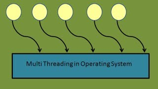 Programming Interview: Threads in Operating System (Java)  Multithreading Runnable Interface Part 1