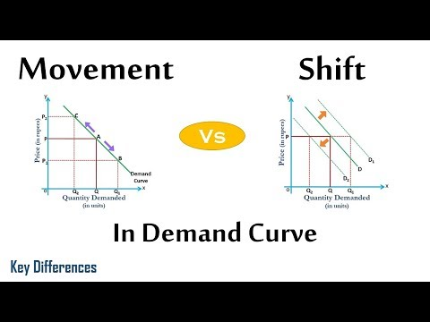 Movement Vs Shift In Demand Curve Difference Between Them With