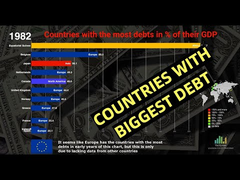 Top 10 Countries with the most debts from 1980-2023 Ranking