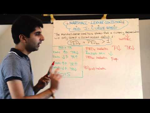 Marshall Lerner Condition and J Curve Effect