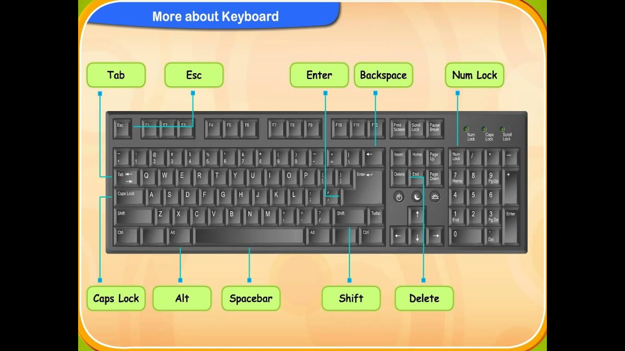 medium resolution of Password 2: Chapter 4- More About Keyboard - YouTube