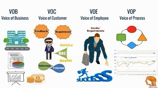 """Definition Series"" Voice of Customer, Voice of Process, Voice of Business and Voice of employee"