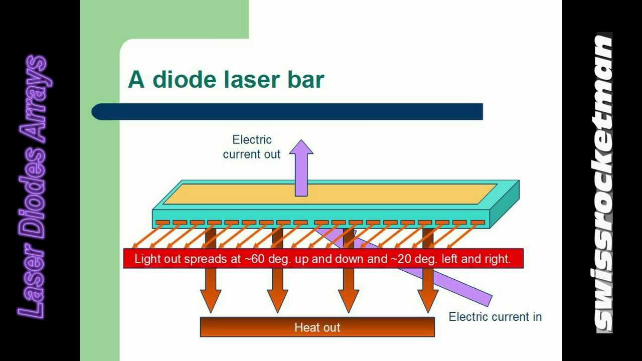 hight resolution of laser diode arrays