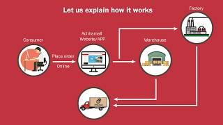 achhamall  (explore the digital world)