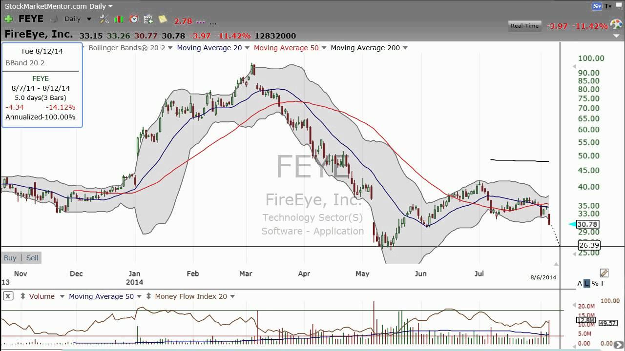 8/6/2014 - Trading FireEye (FEYE)? Don't get burned  - Stock Market Mentor  by Dan Fitzpatrick