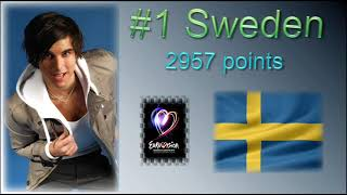 ESC 2011 Prediction! Youtube voted its Top43! And the winner is.....