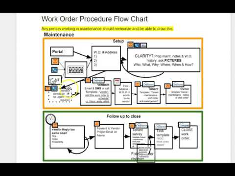 Maintenance Flow Chart Walk Through Youtube