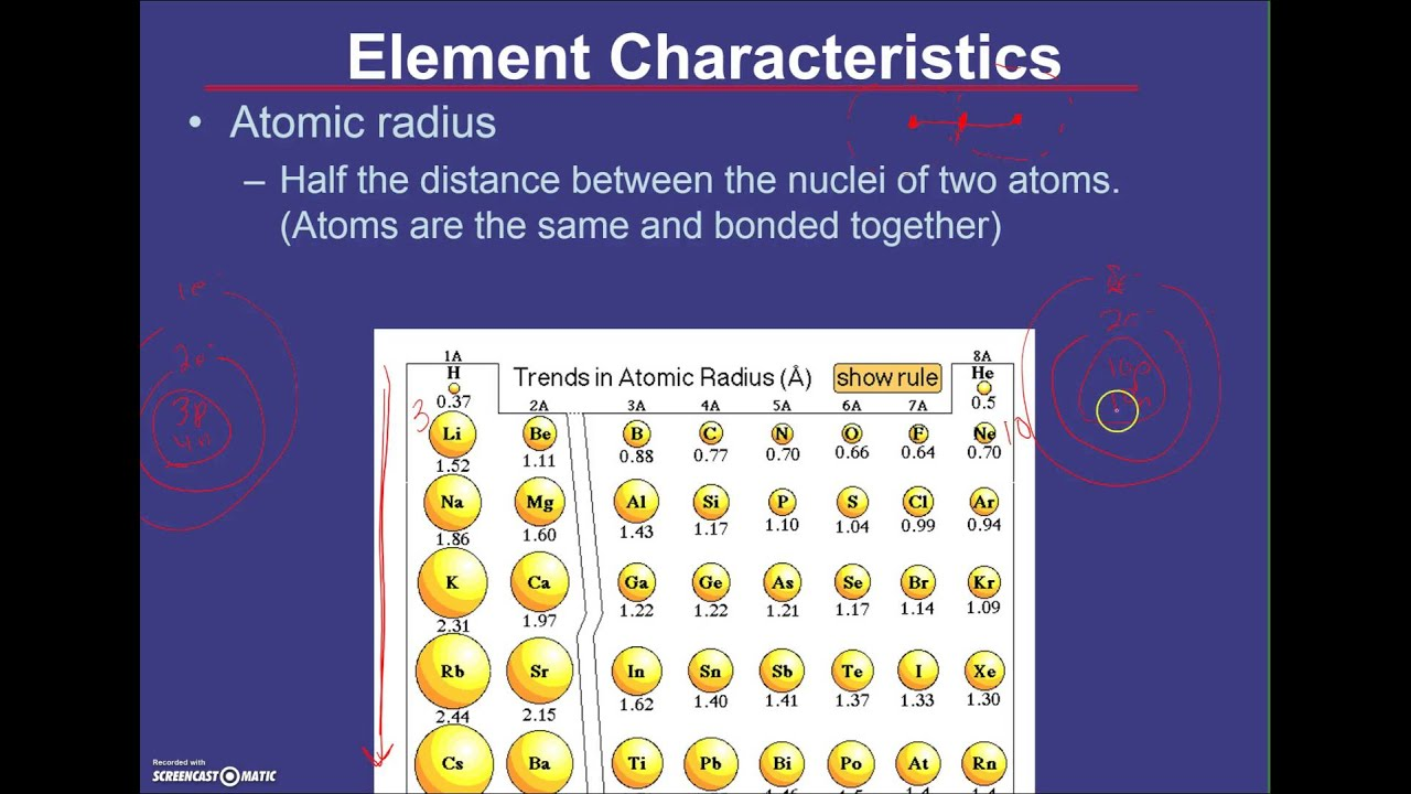 Unit 3 periodic table patterns youtube unit 3 periodic table patterns urtaz