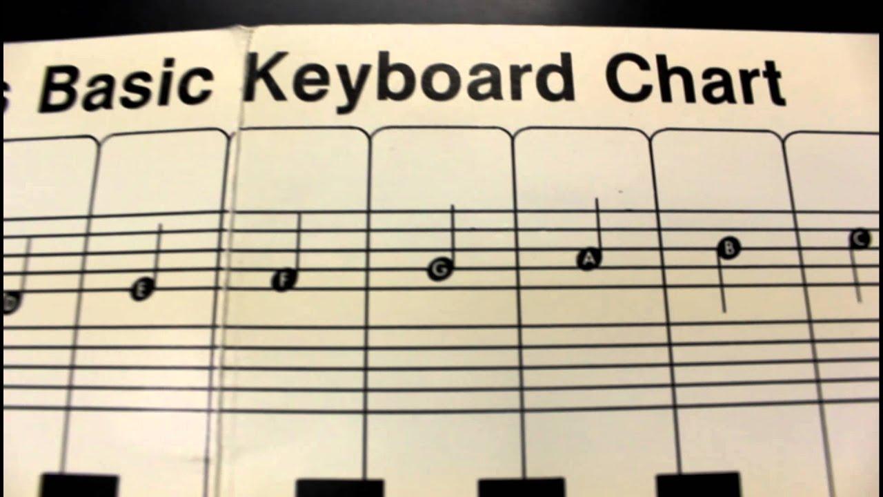Learn basic music notation