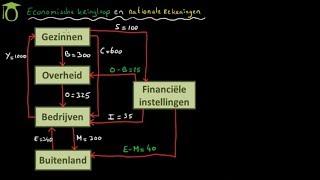 Economische kringloop - (economie)