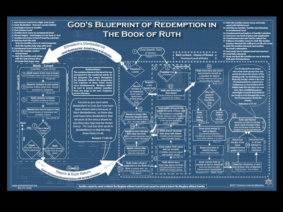 Shavuot 2015 gods blueprint of redemption in the book of ruth shavuot 2015 gods blueprint of redemption in the book of ruth malvernweather Choice Image