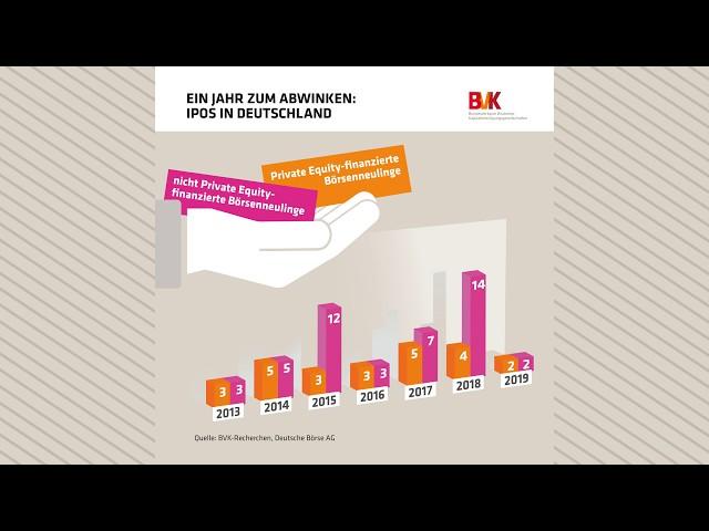 Ein Jahr zum Abwinken: IPOs in Deutschland
