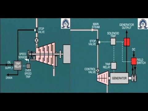 Lesson 14 Steam Turbine Protection