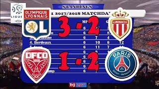 Download Video French League 1 Table (Hasil & Klasemen Liga Prancis Pekan 9 Terbaru 16/10/2017) MP3 3GP MP4