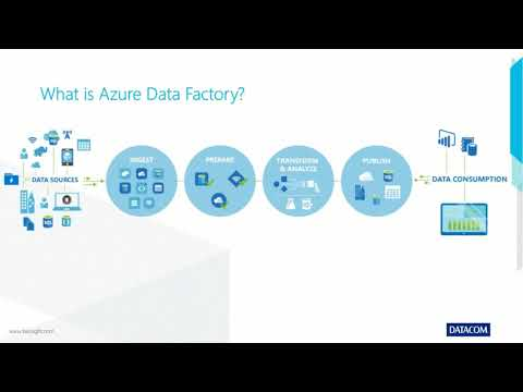 Azure Data Lake, Azure Analyses Services, Power BI and How