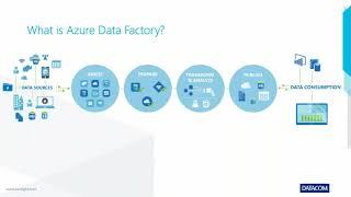 Azure Data Lake, Azure Analysis Services and Power BI