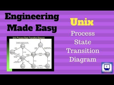 Unix Process State Diagram | Unit 5