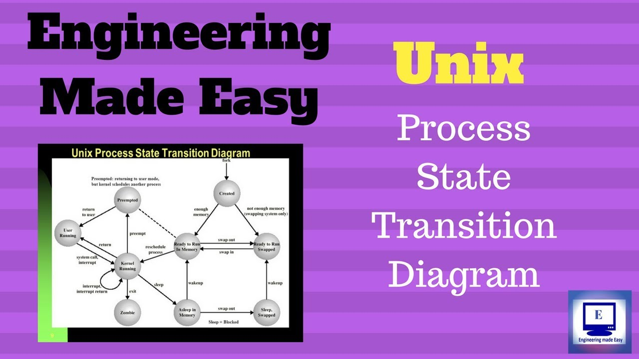 Unix Process State Diagram