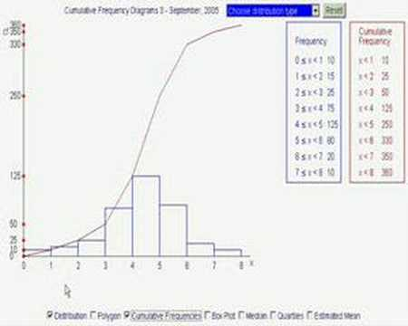 Cumulative frequency diagrams 1 youtube ccuart Image collections