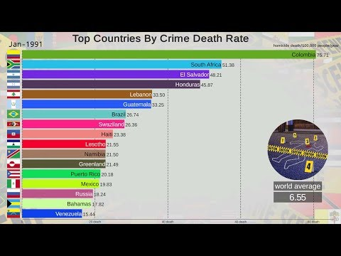 What Are The Most Dangerous Places In The World? (1990-2017)